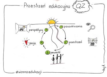 wiosna edukacji